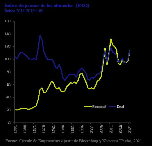 Indice-de-precios-alimentos-FAO-asi-esta-la-empresa-Marzo-2021-Circulo-de-Empresarios