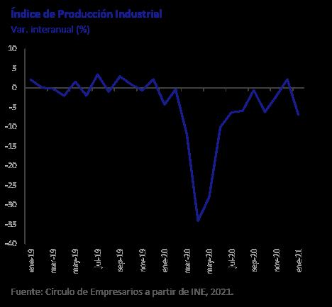 Indice-de-produccion-industrial-asi-esta-la-economia-marzo-2021-Circulo-de-Empresarios