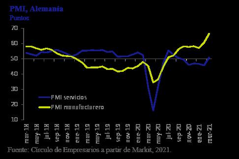 PMI-Alemania-asi-esta-la-empresa-Marzo-2021-Circulo-de-Empresarios