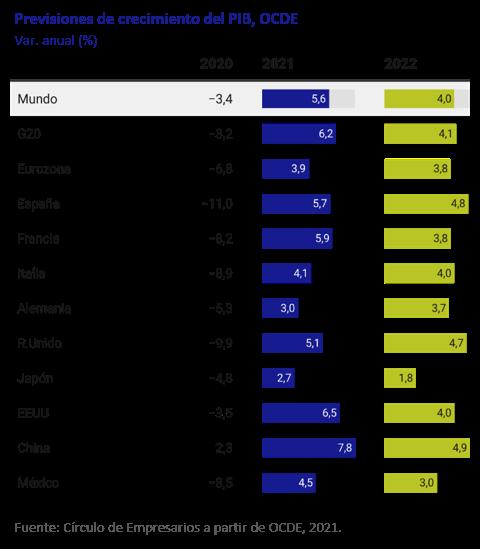 Previsiones-de-crecimiento-del-PIB-OCDE-asi-esta-la-economia-marzo-2021-Circulo-de-Empresarios