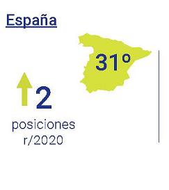 España sube dos posicionse. Actualmente ocupa la posición 31