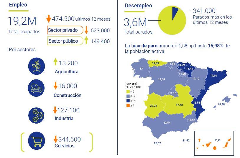 Encuesta-problacion-activa-1T-2021-Asi-esta-la-economia-abril-2021-Circulo-de-Empresarios