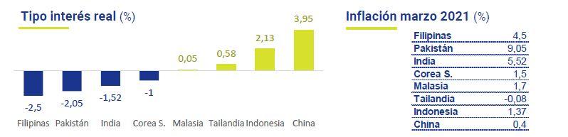 Politica-Monetaria-en-Asia-Emergente-Asi-esta-la-economia-abril-2021-Circulo-de-Empresarios