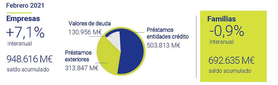 financiacion-sector-privado-no-financiero-asi-esta-la-empresa-abril-2010-Circulo-de-Empresarios