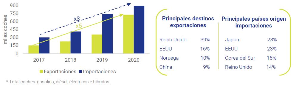 Comercio-UE-Coches-eléctricos-hibridos-2020-Asi-esta-la-economia-Mayo-2021-Circulo-de-Empresarios-2