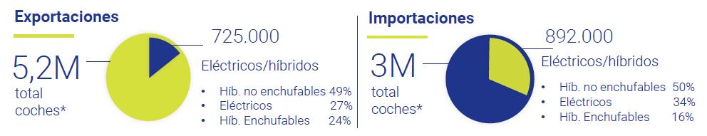 Comercio-UE-Coches-eléctricos-hibridos-2020-Asi-esta-la-economia-Mayo-2021-Circulo-de-Empresarios