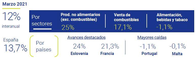 Comercio-minorista-en-la-Eurozona-asi-esta-la-Empresa-Mayo-2021-Circulo-de-Empresarios