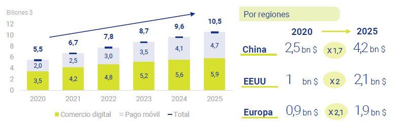 El-auge-del-pago-digital-asi-esta-la-Empresa-Mayo-2021-Circulo-de-Empresa