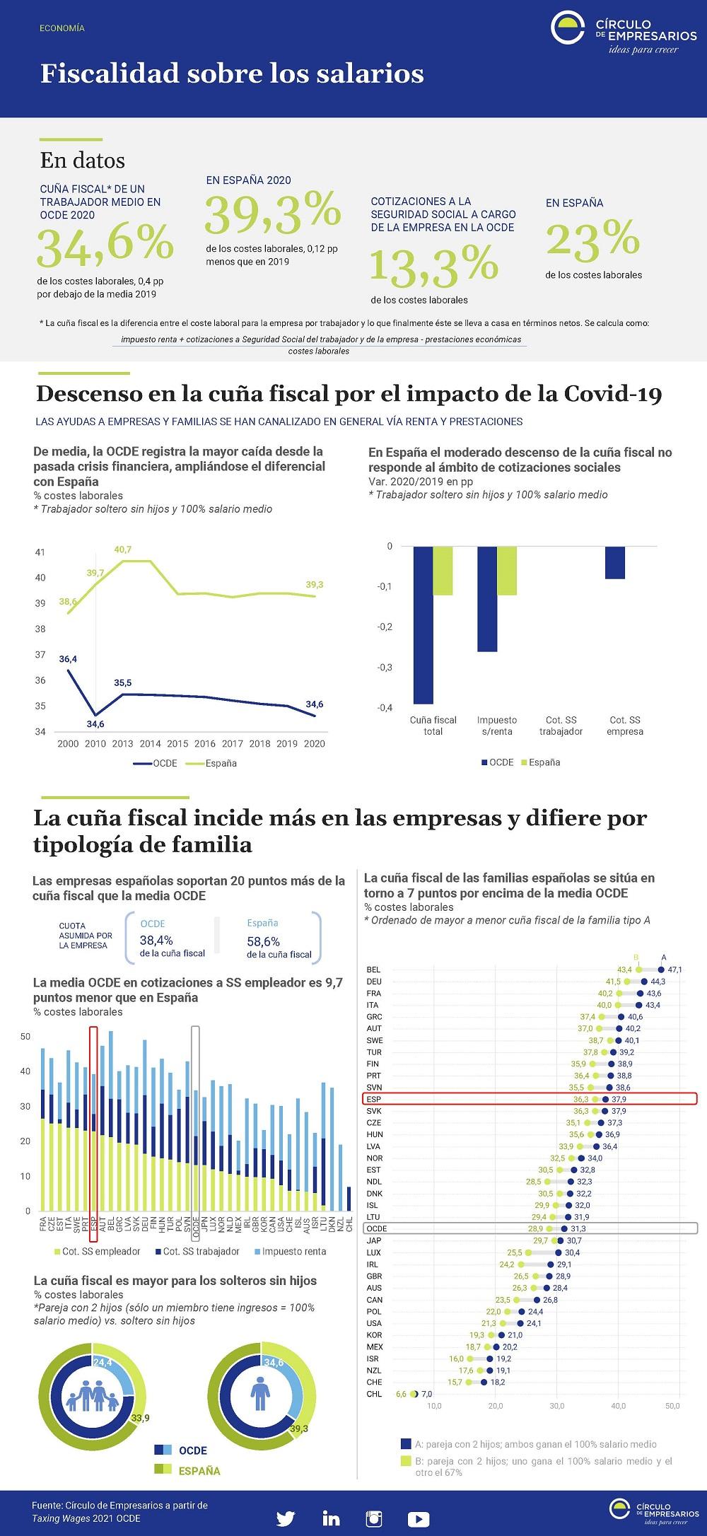 Fiscalidad-sobre-los-salarios-Mayo-2021-Circulo-de-Empresarios