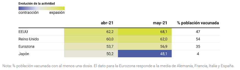 Flash-indice-PMI-compuesto-Asi-esta-la-economia-Mayo-2021-Circulo-de-Empresarios