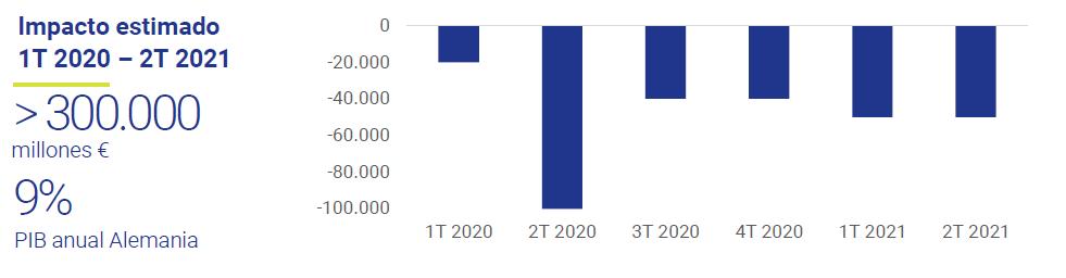 Impacto-COVID-19-sobre-PMI-Aleman-Asi-esta-la-economia-Mayo-2021-Circulo-de-Empresarios