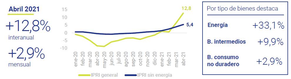 Indicadores-de-precios-industriales-Asi-esta-la-economia-Mayo-2021-Circulo-de-Empresarios