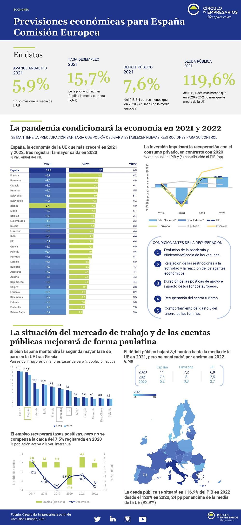 Previsiones-economicas-para-Espana-Comision-Europea-Infografia-Mayo-2021-Circulo-de-Empresarios