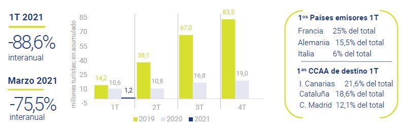 Sector-turismo-asi-esta-la-empresa-Mayo-2021-Circulo-de-Empresarios