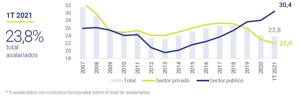 Temporalidad-laboral-en-España-Asi-esta-la-economia-Mayo-2021-Circulo-de-Empresarios