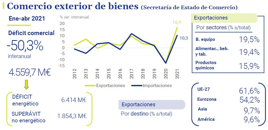 Comercio-exterior-de-bienes-asi-esta-la-economia-junio-2021-Circulo-de-Empresarios