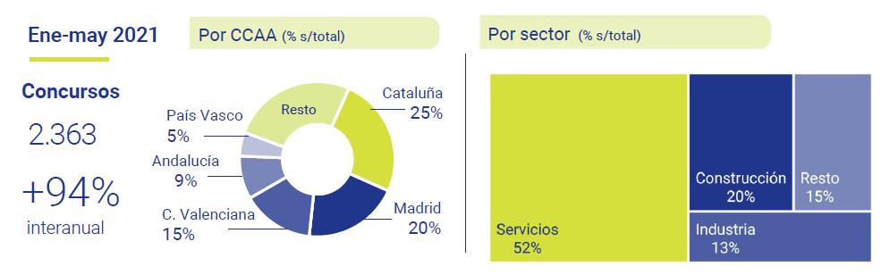 Concursalidad-empresarial-Espana-Iberinform-asi-esta-la-Empresa-junio-2021-Circulo-de-Empresarios