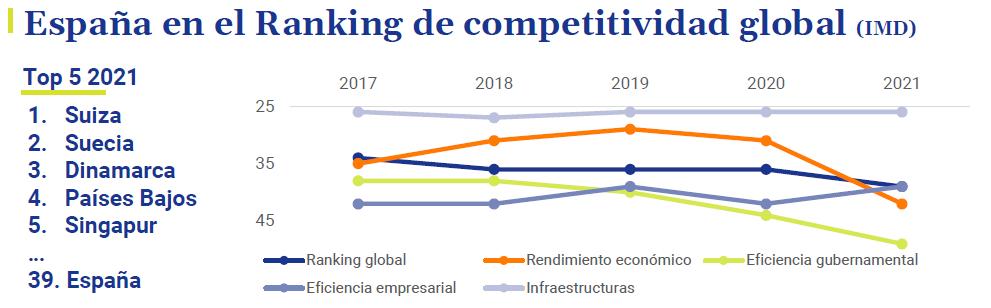 Espana-Ranking-competitividad-global-asi-esta-la-economia-junio-2021-Circulo-de-Empresarios