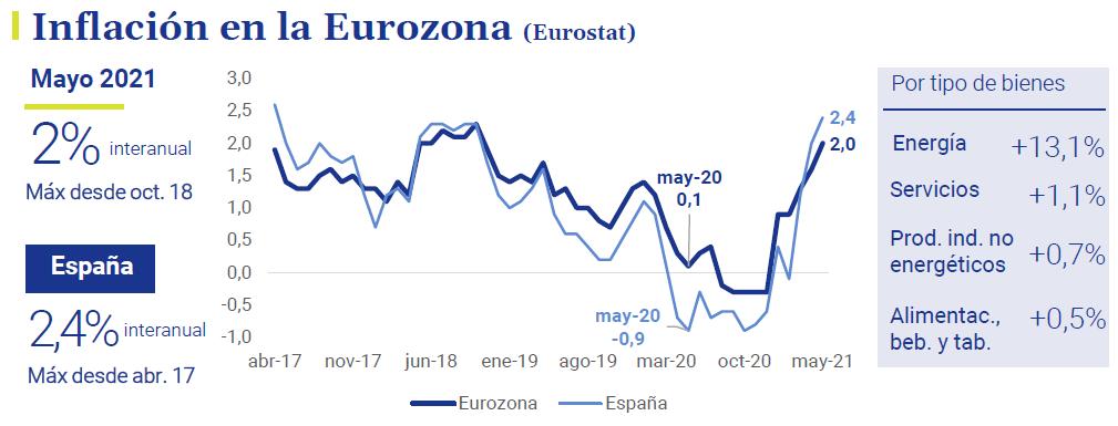 Inflacion-Eurozona-asi-esta-la-economia-junio-2021-Circulo-de-Empresarios