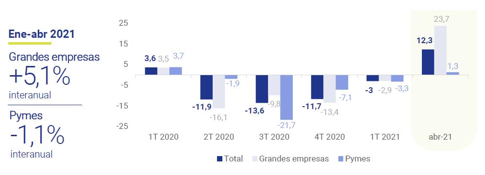 Ingresos-tributarios-grandes-empresas-y-pymes-AEAT-asi-esta-la-Empresa-junio-2021-Circulo-de-Empresarios