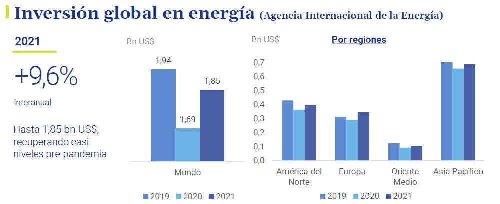Inversion-global-energia-asi-esta-la-economia-junio-2021-Circulo-de-Empresarios