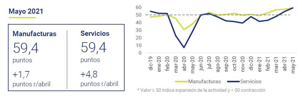 PMI-infraestructuras-servicios-Espana-Markit-asi-esta-la-Empresa-junio-2021-Circulo-de-Empresarios