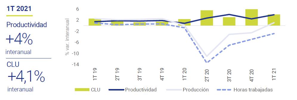 Productividad-y-costes-laborales-unitarios-EEUU-US-BLS-asi-esta-la-Empresa-junio-2021-Circulo-de-Empresarios