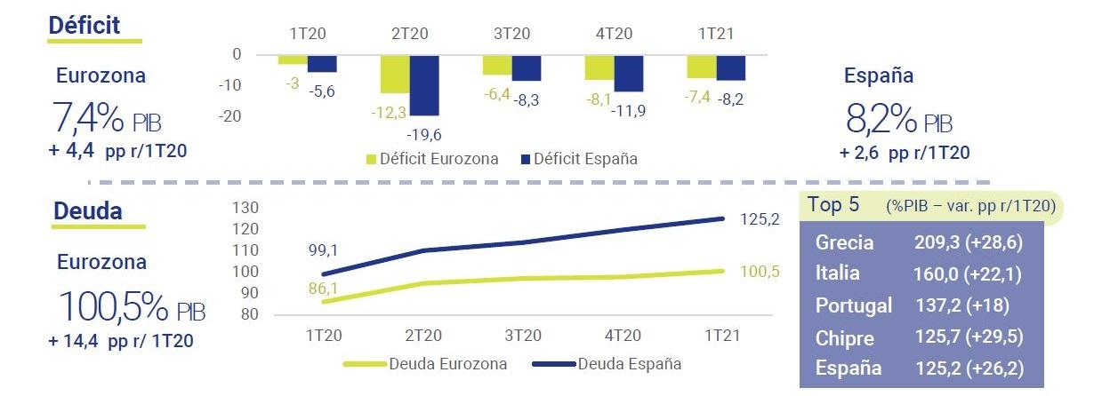 Cuentas-publicas-Eurozona-1T-2021-asi-esta-la-economia-julio-2021-Circulo-de-Empresarios