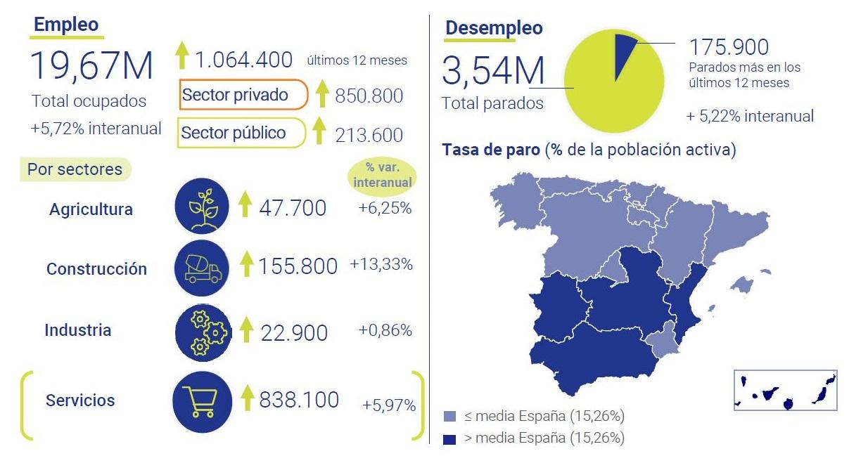 Encuesta-poblacion-activa-2T-2021-asi-esta-la-economia-julio-2021-Circulo-de-Empresarios