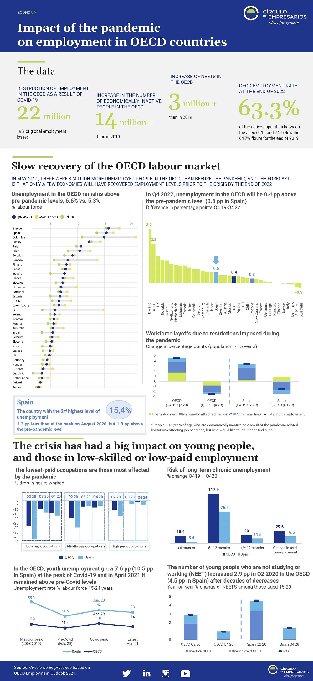 Impact-of-the-pandemic-on-employment-in-OECD-countries-July-2021-Circulo-de-Empresarios