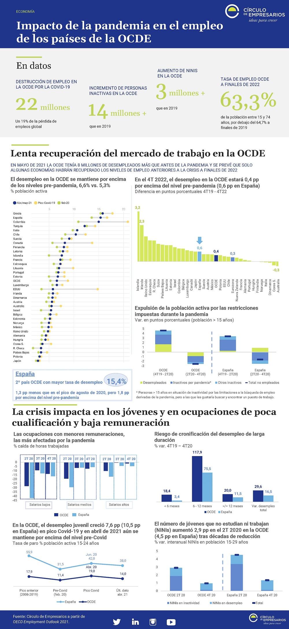 Impacto-de-la-pandemia-en-el-empleo-de-los-países-de-la-OCDE-julio-20201-Circulo-de-Empresarios