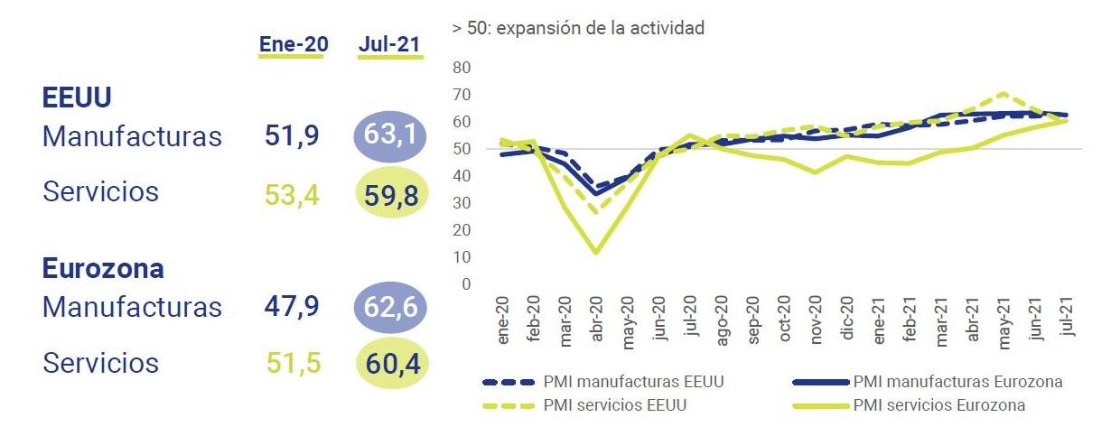 Mejora-PMIS-dos-lados-Atlantico-asi-esta-la-economia-julio-2021-Circulo-de-Empresarios