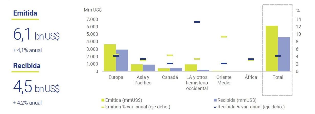 Posicion-inversion-directa-extranjera-EEUU-2020-asi-esta-la-economia-julio-2021-Circulo-de-Empresarios
