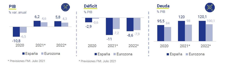 Previsiones-economicas-para-Espana-2021-22-asi-esta-la-economia-julio-2021-Circulo-de-Empresarios
