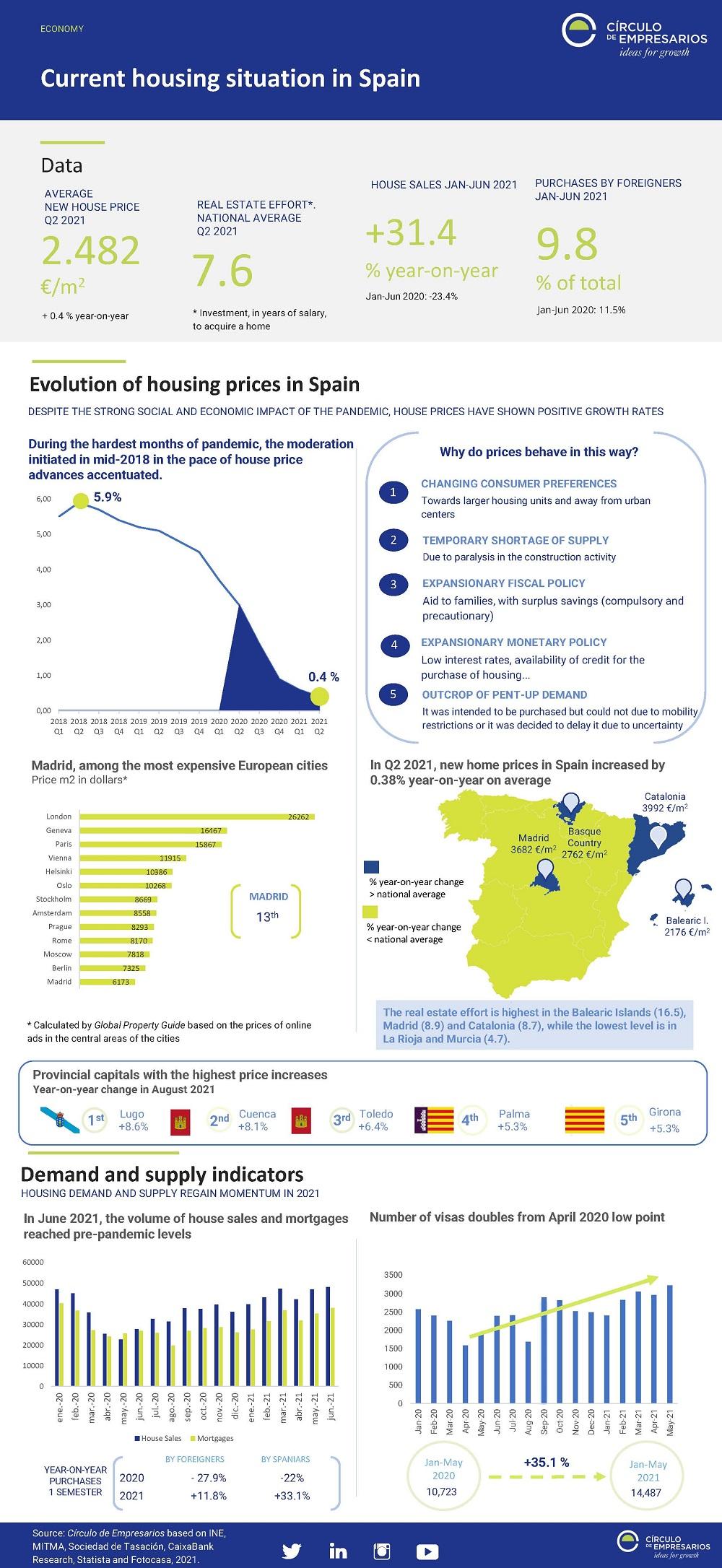 Current-housing-situation-in-Spain-September-2021-Circulo-de-Empresarios