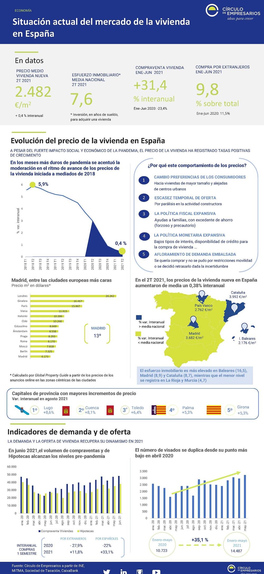 Situacion-actual-de-la-vivienda-en-Espana-Septiembre-2021-Circulo-de-Empresarios