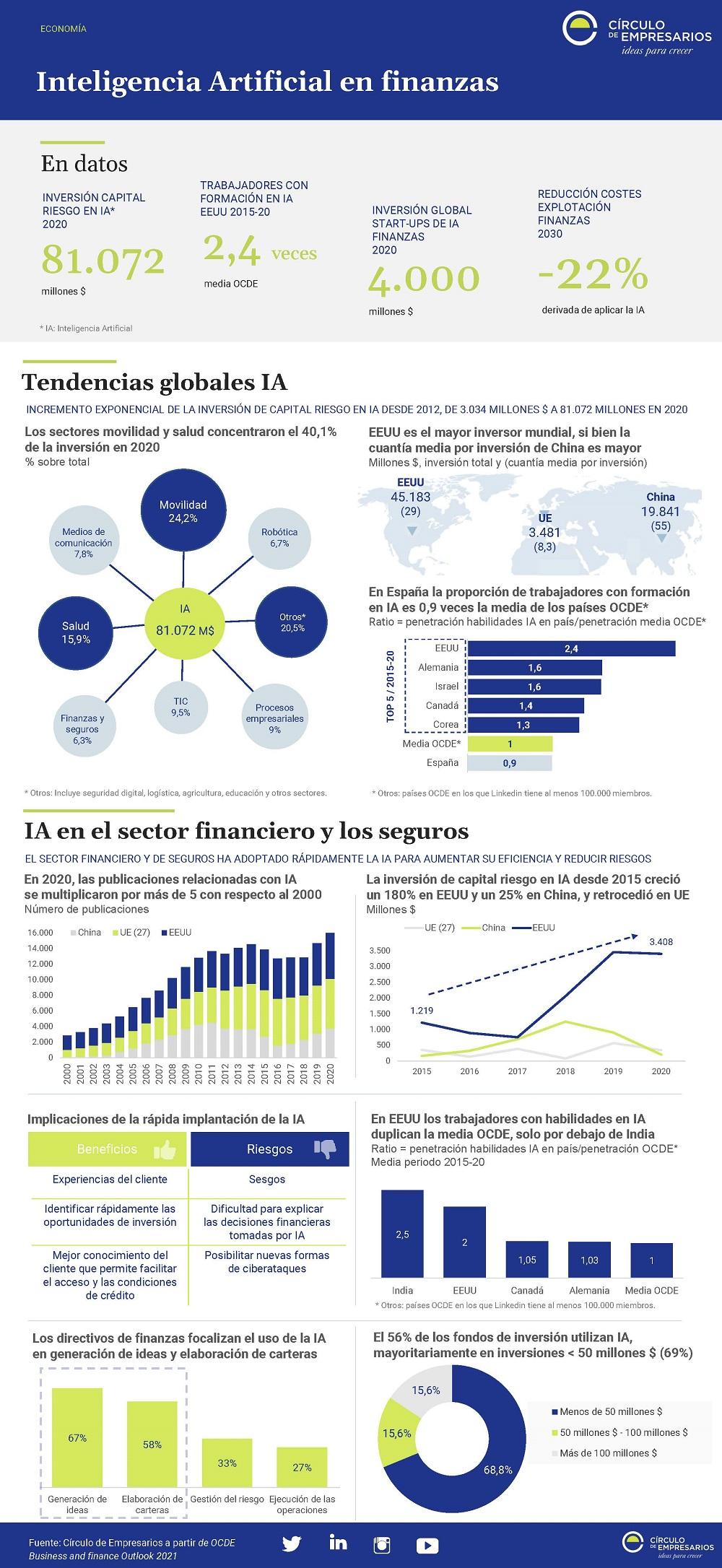 Inteligencia-Artificial-en-finanzas-Infografia-Octubre-2021-Circulo-de-Empresarios